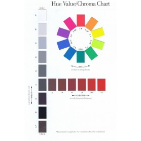 Munsell Hue, Value, Chroma Poster